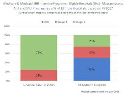 Meaningful Use Stages Chart Meaningful Use Progress Mehi