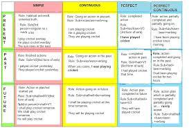 Simple English Grammar Tenses Chart Abiding Perfect Tenses Chart Tense Rule Chart Simple Tense