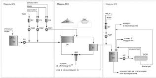 Реферат Очистка сточных вод от фенола электрохимическим  Очистка сточных вод от фенола электрохимическим окислением