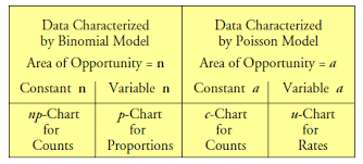 What About P Charts Quality Digest