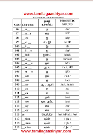 Traditional spelling phonetic transcription the international phonetic alphabet. Tnsabl Tamilagaasiriyar English Phonetic Sounds It Is Very Useful All In Pdf And Jpg