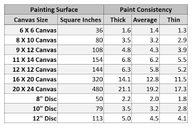How Much Paint To Use For An Acrylic Pour Leftbrainedartist