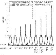 Injection Needle Size Chart Bigger The Number Needle Small The Gauge Injection Needle