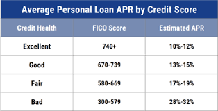 One other benefit with the unsecured personal loans for bad credit is for the reason that the borrowers can borrow a larger amount basing on his income. 5 Unsecured Loans For Bad Credit Borrowers 2021
