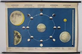 Vintage Astronomy Pull Down Chart Sun Moon Earth Science