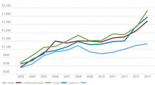 New York Housing Prices Chart New York City Real Estate Apartments And Condos Cityrealty