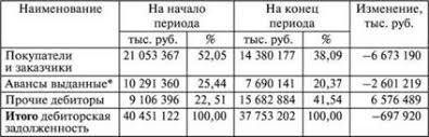 Анализ дебиторской задолженности Анализ финансовой отчетности Структура дебиторской задолженности