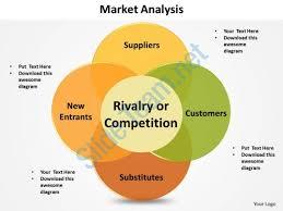 porters five forces model slides presentation diagrams templates    market analysis porters  forces shown by venn diagram powerpoint diagram