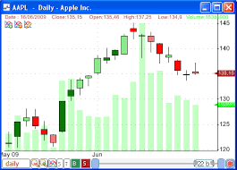 Enhanced Candlestick Chart With Volume Variation