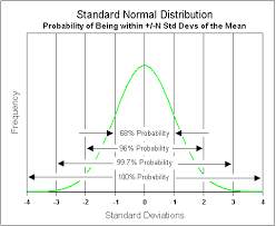 Standard Deviation Probability And Risk When Making
