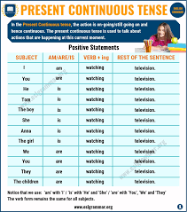 Present Continuous Tense Definition Useful Examples In