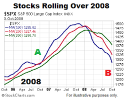 Current 200 Day Moving Average Chart These Charts Say That Stocks Are Unlikely To Pull Back Any