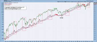 Advance Decline Line Chart 2015 Is The Advance Decline Line A Reliable Stock Market