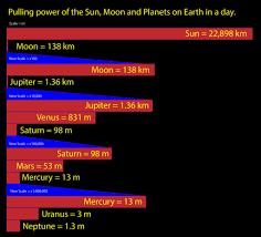 G Force Comparison Chart Planet Gravitational Forces