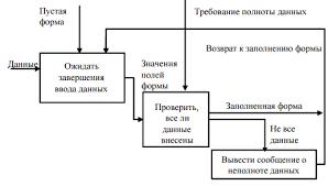 Бизнес процессы в цепях поставок studentoff Рисунок 2 Карта бизнес процесса