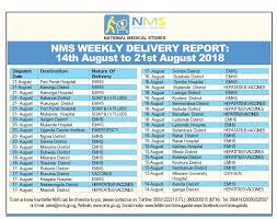 Dilivery Report Nms Weekly Delivery Report Aug 14th 21st 2018