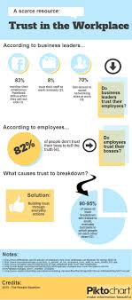 the state of trust in the workplace infographic the people trust in the workplace infographic 2