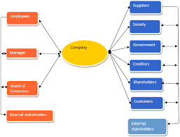 critically discuss corporate social responsibility example importance of corporate social responsibility in business