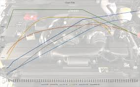 Torque Comparison Chart Jeep Jl Wrangler 3 6l Vs 2 0t Horsepower Torque Dyno Curve