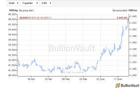 Gold Price Hits Fresh 6 Year Highs On Speculative Surge As