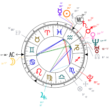 Freddie Mercury Birth Chart Astrology And Natal Chart Of Freddie Highmore Born On 1992
