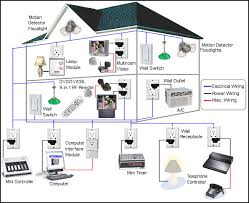 ... Best Home Automation Systems Stunning Home Automation System Products  And Applications ...