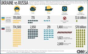 2014 Enlisted Military Pay Chart Comparing Ukraine And Russias Military Forces Cnn Com