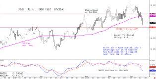 Thursdays Forex Analytical Charts Oct 17 Kitco News