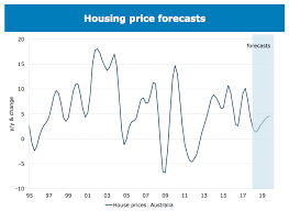 Sydney House Prices Chart 2018 Is Growth In Store For Australian House Prices Australia