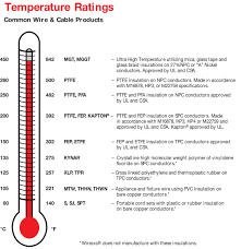 Quirk Wire Company Temperature Ratings
