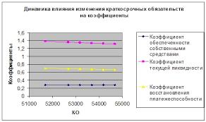 Курсовая Исследование показателей характеризующие  Курсовая Исследование показателей характеризующие восстановление платежеспособности предприятия