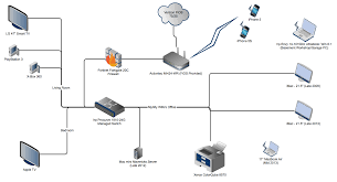 home network diagrams internet, network & security neowin best moca adapter at Actiontec Network Diagram