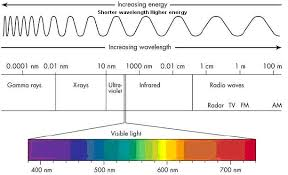 Frequency Spectrum Chart Electromagnetic Spectrum Frequency Range Electromagnetic