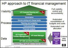81 Best Financial Management Images Management Accounting