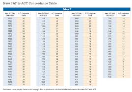 Act Sat Conversion Chart 1600 How To Compare Sat And Act Scores Kranse Com Advanced