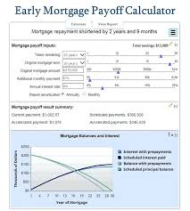 Auto Loan Payoff Calculator Extra Payments Commercial Loan Amortization Schedule L With Extra Payments Table