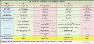 68 Proper Lic Policy Chart
