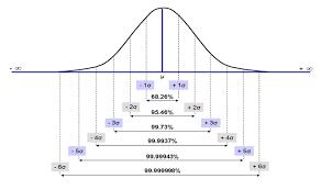 Six Sigma Probability Chart Six Sigma Dmaic Process Measure Phase Measurement System