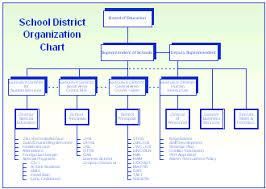 charts organization organization charts