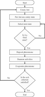 A Novel Aco Based Static Task Scheduling Approach For