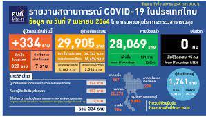 ศบค.แถลงพบผู้ป่วยโควิด-19 วันนี้ แตะ 334 ราย กรุงเทพฯ พุ่ง 216 : PPTVHD36