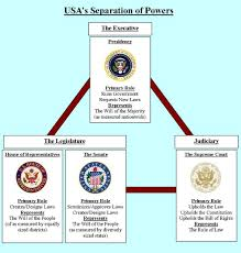 separation of powers clipart clipground essay on separation of powers