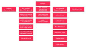 Organisation Structure Ntu Cultural Activities Club