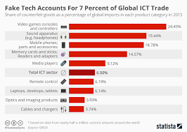 Ict Date Chart Chart Fake Tech Accounts For 7 Percent Of Global Ict Trade