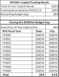 Nycha Org Chart Nycha Funding Chart Closing Budget Gap Nyhc
