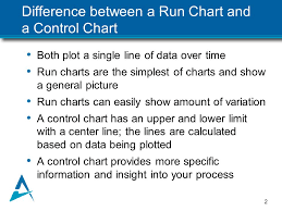 Monitoring Improvement Using a Run Chart Priscilla Swanson, RN, CCM, CHC,  CPHQ Nancy Siegel, MPH, PA-C June 10, 2013 QHOC meeting. - ppt download