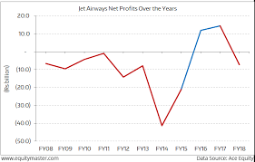The Jet Airways Crisis In 6 Charts Views On News From