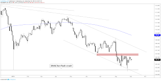 Dailyfx Eurusd Chart Eurusd Gbpusd Usdjpy Technical Analysis More