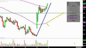 Laredo Petroleum Inc Lpi Stock Chart Technical Analysis For 12 03 18