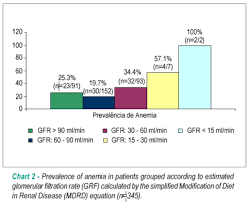 Prevalence Of Anemia And Renal Insufficiency In Non